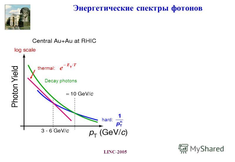 LINC-2005 Энергетические спектры фотонов Decay photons hard: thermal: