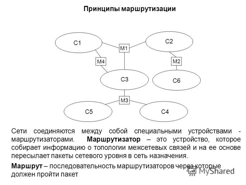 Принципы маршрутизации М1 М3 C1 C2 С3С3 C4 C5 C6 М4 М2 Сети соединяются между собой специальными устройствами - маршрутизаторами. Маршрутизатор – это устройство, которое собирает информацию о топологии межсетевых связей и на ее основе пересылает паке