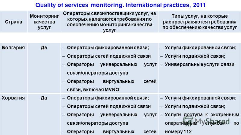 Страна Мониторинг качества услуг Операторы связи/поставщики услуг, на которых налагаются требования по обеспечению мониторинга качества услуг Типы услуг, на которые распространяются требования по обеспечению качества услуг БолгарияДа Операторы фиксир
