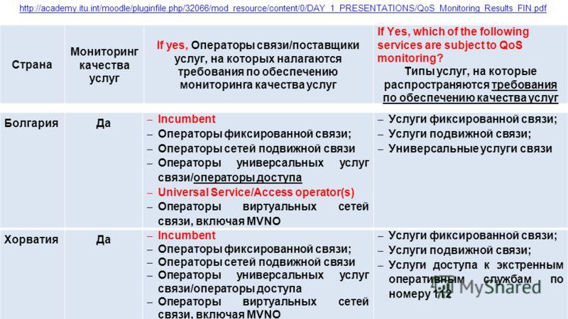 Страна Мониторинг качества услуг If yes, Операторы связи/поставщики услуг, на которых налагаются требования по обеспечению мониторинга качества услуг If Yes, which of the following services are subject to QoS monitoring? Типы услуг, на которые распро
