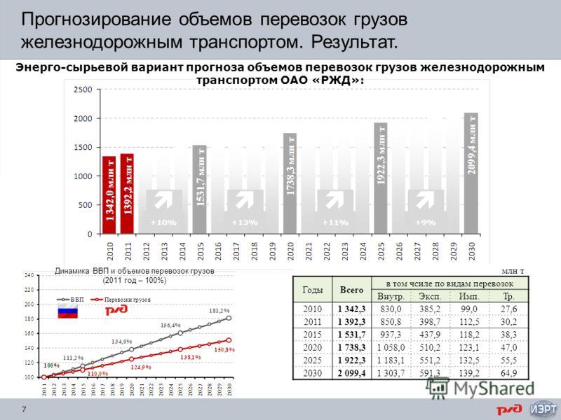 7 Прогнозирование объемов перевозок грузов железнодорожным транспортом. Результат. Энерго-сырьевой вариант прогноза объемов перевозок грузов железнодорожным транспортом ОАО «РЖД»: +10% +13% +11% +9% млн т ГодыВсего в том чсиле по видам перевозок Внут