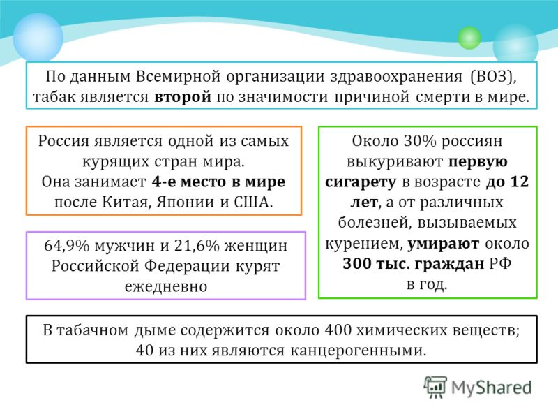 По данным Всемирной организации здравоохранения (ВОЗ), табак является второй по значимости причиной смерти в мире. Россия является одной из самых курящих стран мира. Она занимает 4-е место в мире после Китая, Японии и США. Около 30% россиян выкуриваю