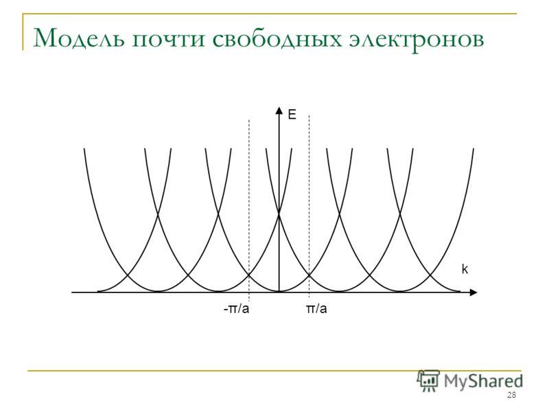 28 Модель почти свободных электронов E k π/a-π/a