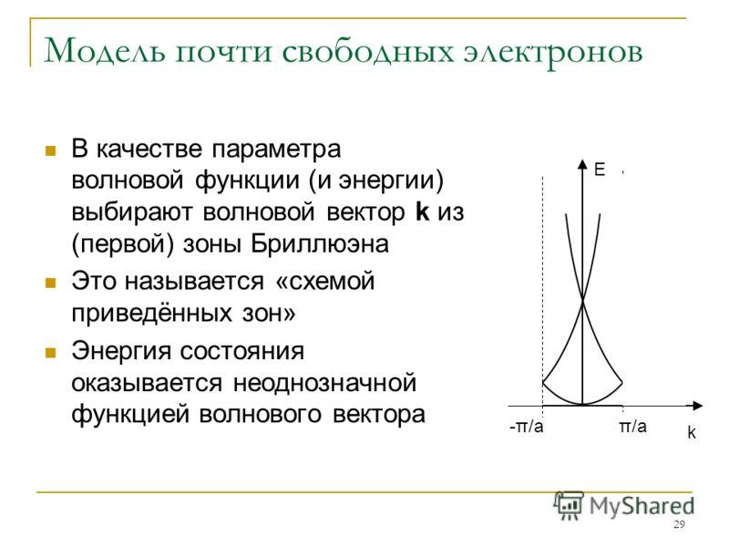 29 Модель почти свободных электронов В качестве параметра волновой функции (и энергии) выбирают волновой вектор k из (первой) зоны Бриллюэна Это называется «схемой приведённых зон» Энергия состояния оказывается неоднозначной функцией волнового вектор