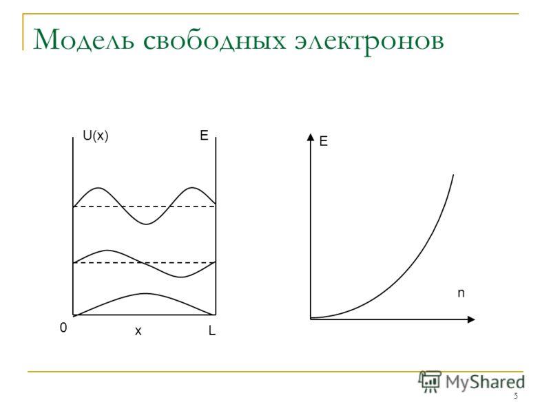 5 Модель свободных электронов 0 xL U(x)E E n