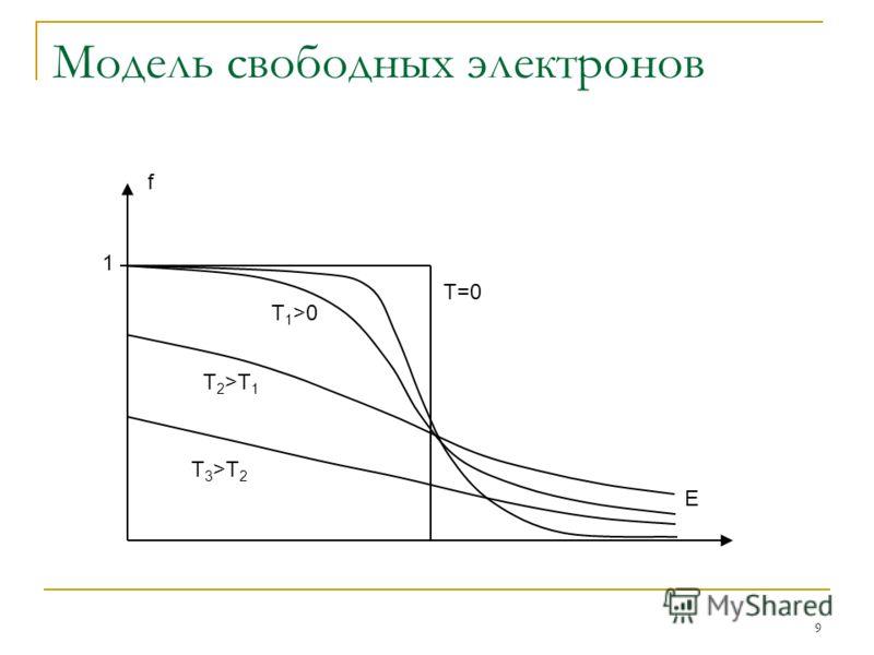 9 Модель свободных электронов 1 f E T=0 T 1 >0 T 2 >T 1 T 3 >T 2