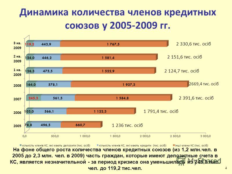 Динамика количества членов кредитных союзов у 2005-2009 гг. На фоне общего роста количества членов кредитных союзов (из 1,2 млн.чел. в 2005 до 2,3 млн. чел. в 2009) часть граждан, которые имеют депозитные счета в КС, является незначительной - за пери