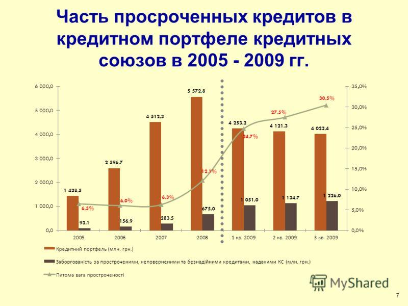 Часть просроченных кредитов в кредитном портфеле кредитных союзов в 2005 - 2009 гг. 7