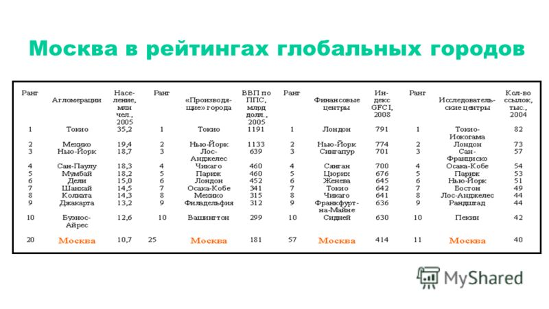 Москва в рейтингах глобальных городов