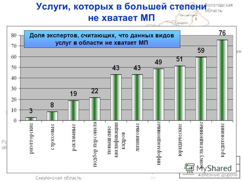 16 Услуги, которых в большей степени не хватает МП Доля экспертов, считающих, что данных видов услуг в области не хватает МП