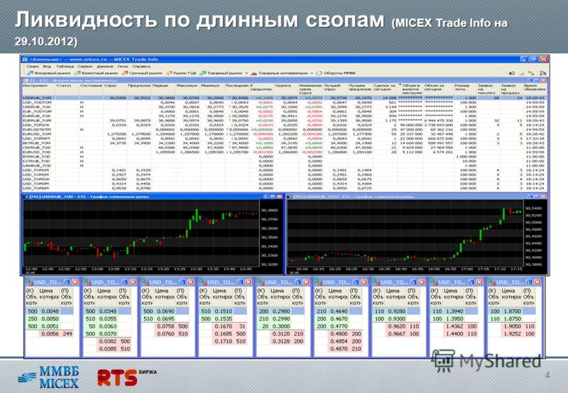 Кривая по длинным свопам Московской Биржи (данные Кривая по длинным свопам Московской Биржи (данные Thomson Reuters на 17.07.2012) 3