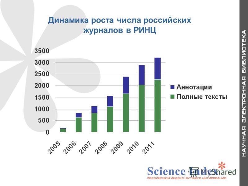 Динамика роста числа российских журналов в РИНЦ 29