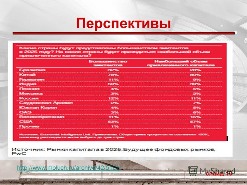 Перспективы слайд 10 http://www.moluch.ru/archive/42/5121/