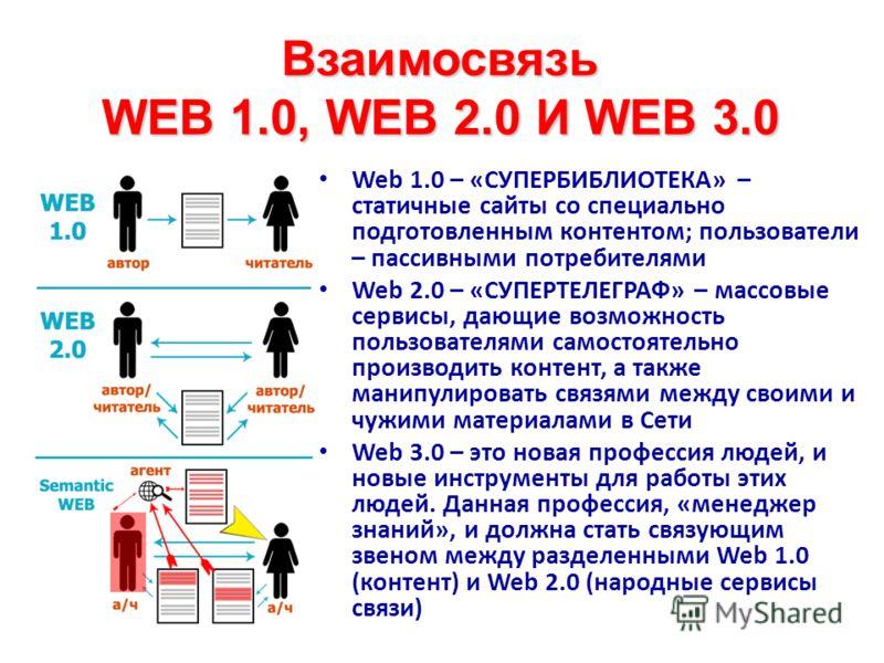 Взаимосвязь WEB 1.0, WEB 2.0 И WEB 3.0 Web 1.0 – «СУПЕРБИБЛИОТЕКА» – статичные сайты со специально подготовленным контентом; пользователи – пассивными потребителями Web 2.0 – «СУПЕРТЕЛЕГРАФ» – массовые сервисы, дающие возможность пользователями самос
