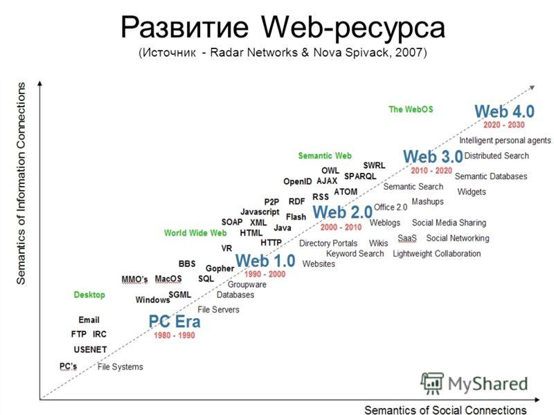 Развитие Web-ресурса (Источник - Radar Networks & Nova Spivack, 2007)