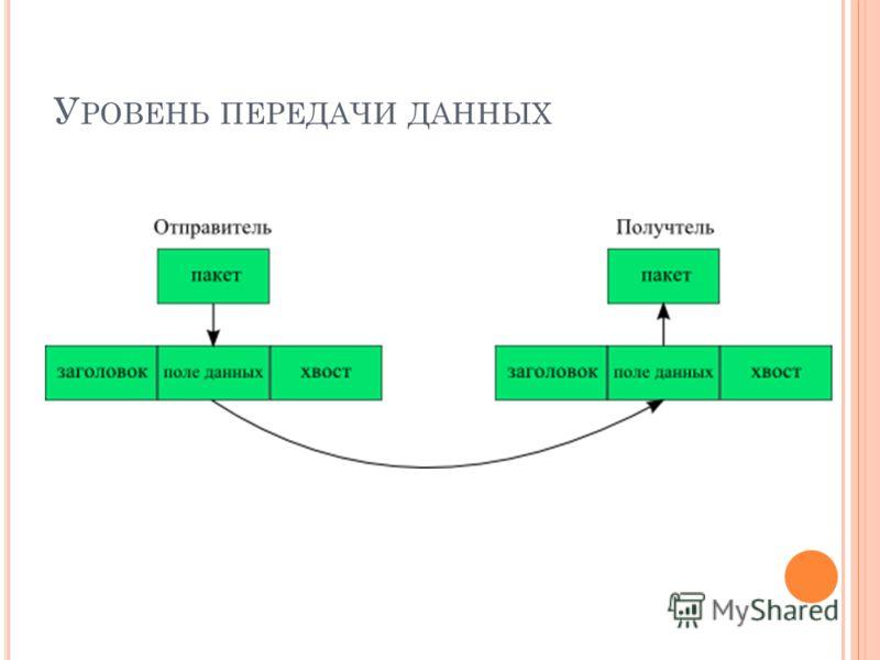 У РОВЕНЬ ПЕРЕДАЧИ ДАННЫХ