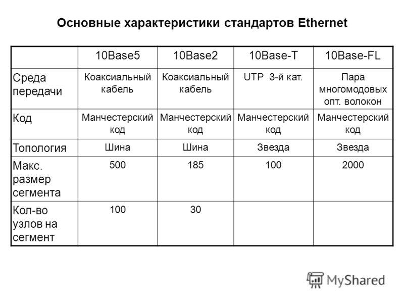 10Base510Base210Base-T10Base-FL Среда передачи Коаксиальный кабель UTP 3-й кат.Пара многомодовых опт. волокон Код Манчестерский код Топология Шина Звезда Макс. размер сегмента 5001851002000 Кол-во узлов на сегмент 10030 Основные характеристики станда
