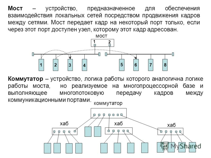 Мост – устройство, предназначенное для обеспечения взаимодействия локальных сетей посредством продвижения кадров между сетями. Мост передает кадр на некоторый порт только, если через этот порт доступен узел, которому этот кадр адресован. Коммутатор –