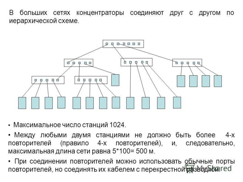 В больших сетях концентраторы соединяют друг с другом по иерархической схеме. Максимальное число станций 1024. Между любыми двумя станциями не должно быть более 4-х повторителей (правило 4-х повторителей), и, следовательно, максимальная длина сети ра