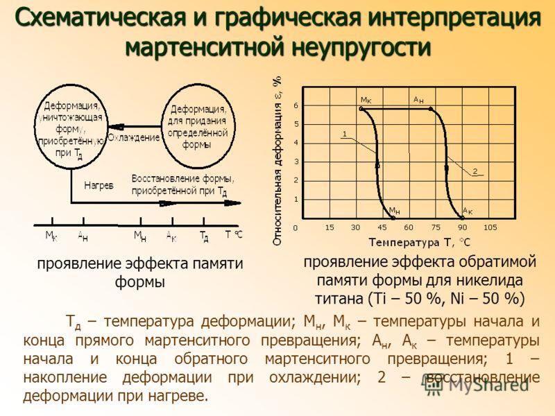 Т д – температура деформации; М н, М к – температуры начала и конца прямого мартенситного превращения; А н, А к – температуры начала и конца обратного мартенситного превращения; 1 – накопление деформации при охлаждении; 2 – восстановление деформации