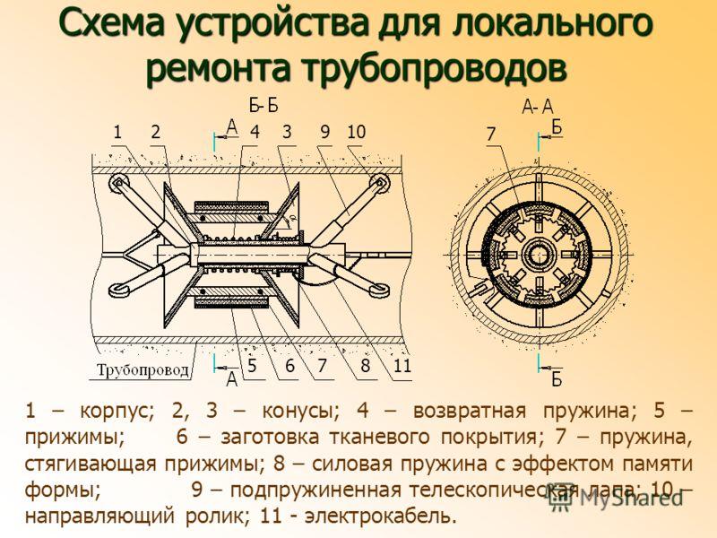 1 – корпус; 2, 3 – конусы; 4 – возвратная пружина; 5 – прижимы; 6 – заготовка тканевого покрытия; 7 – пружина, стягивающая прижимы; 8 – силовая пружина с эффектом памяти формы; 9 – подпружиненная телескопическая лапа; 10 – направляющий ролик; 11 - эл