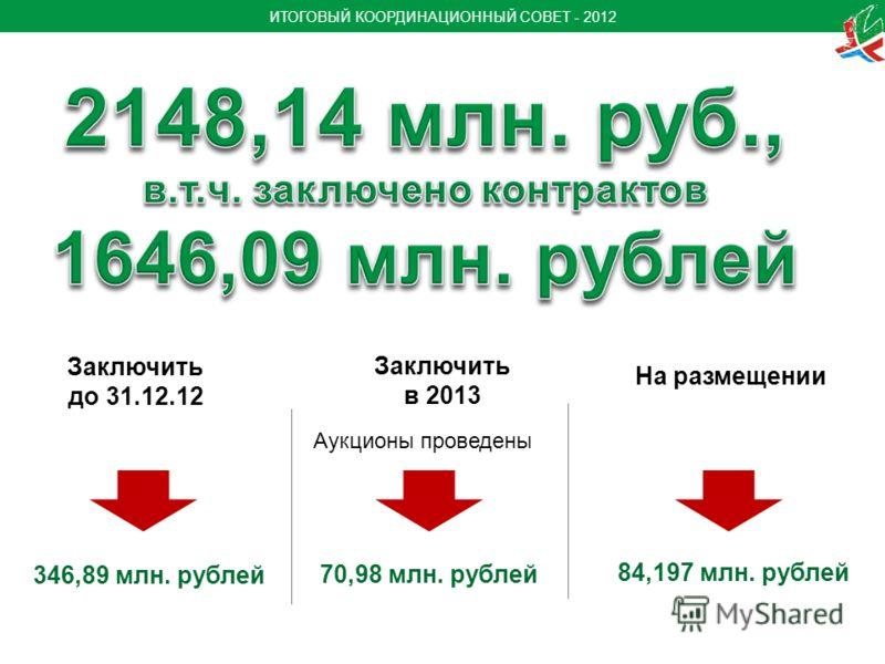 ИТОГОВЫЙ КООРДИНАЦИОННЫЙ СОВЕТ - 2012 346,89 млн. рублей 84,197 млн. рублей 70,98 млн. рублей Аукционы проведены Заключить до 31.12.12 Заключить в 2013 На размещении