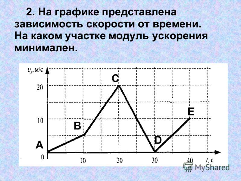 2. На графике представлена зависимость скорости от времени. На каком участке модуль ускорения минимален. А В С D E
