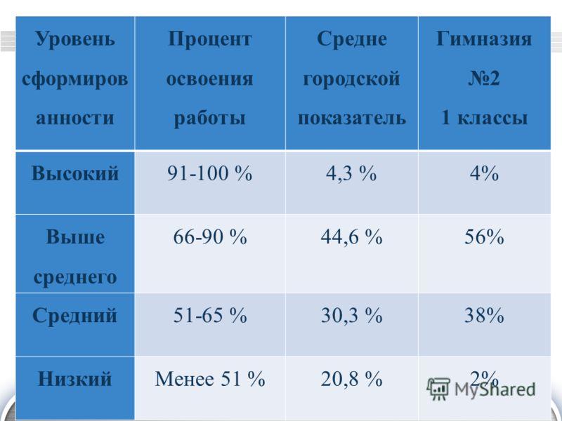 LOGO Уровень сформиров анности Процент освоения работы Средне городской показатель Гимназия 2 1 классы Высокий91-100 %4,3 %4% Выше среднего 66-90 %44,6 %56% Средний51-65 %30,3 %38% НизкийМенее 51 %20,8 %2%