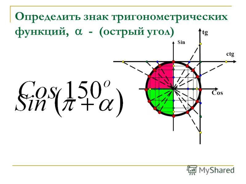 Определить знак тригонометрических функций, - (oстрый угол) Cos Sin tg ctg