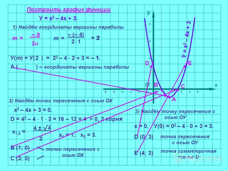 8 7 6 5 4 3 2 1 х -6-5-4-3-2012345 О х 2 – 4х + 3 = 0. D = 4 2 – 4 1 3 = 16 – 12 = 4 > 0, 2 корня х 1,2 = 4 ± 2 х 1 = 1;х 2 = 3. У = х 2 – 4х + 3. 2) Найдём точки пересечения с осью ОХ Построить график функции 1) Найдём координаты вершины параболы m