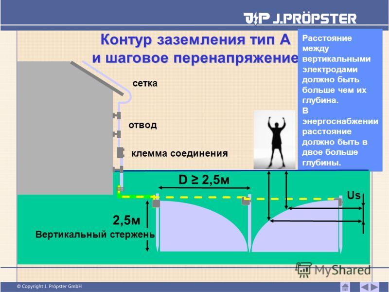 Контур заземления тип А и шаговое перенапряжение Расстояние между вертикальными электродами должно быть больше чем их глубина. В энергоснабжении расстояние должно быть в двое больше глубины. 2,5м клемма соединения Вертикальный стержень отвод сетка D