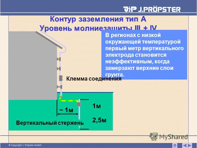Контур заземления тип А Уровень молниезащиты III + IV В регионах с низкой окружающей температурой первый метр вертикального электрода становится неэффективным, когда замерзают верхние слои грунта. 1м1м 2,5м ~ 1м Клемма соединения Вертикальный стержен