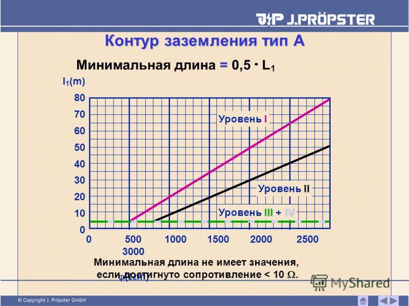 Контур заземления тип А = Минимальная длина = 0,5 L 1 l 1 (m) 80 70 60 50 40 30 20 10 0 05001000150020002500 3000 ( m) I Уровень I II Уровень II III IV Уровень III + IV Минимальная длина не имеет значения, если достигнуто сопротивление < 10.