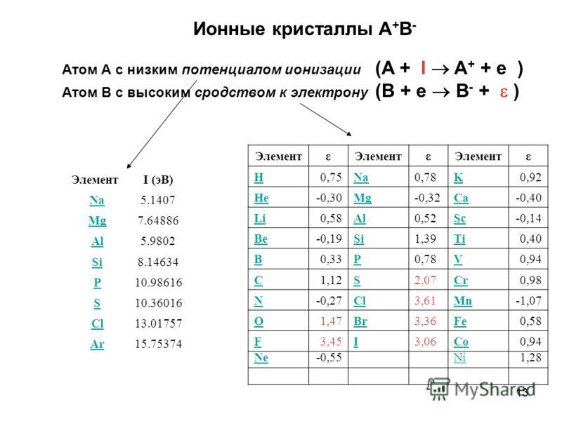 13 Ионные кристаллы A + B - Атом А с низким потенциалом ионизации (A + I A + + e ) Атом В с высоким сродством к электрону (B + e B - + ) Элемент I (эВ) Na 5.1407 Mg 7.64886 Al 5.9802 Si 8.14634 P 10.98616 S 10.36016 Cl 13.01757 Ar 15.75374 Элементε ε