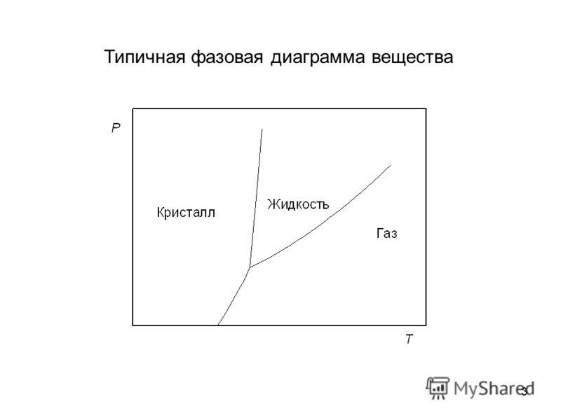 3 Типичная фазовая диаграмма вещества