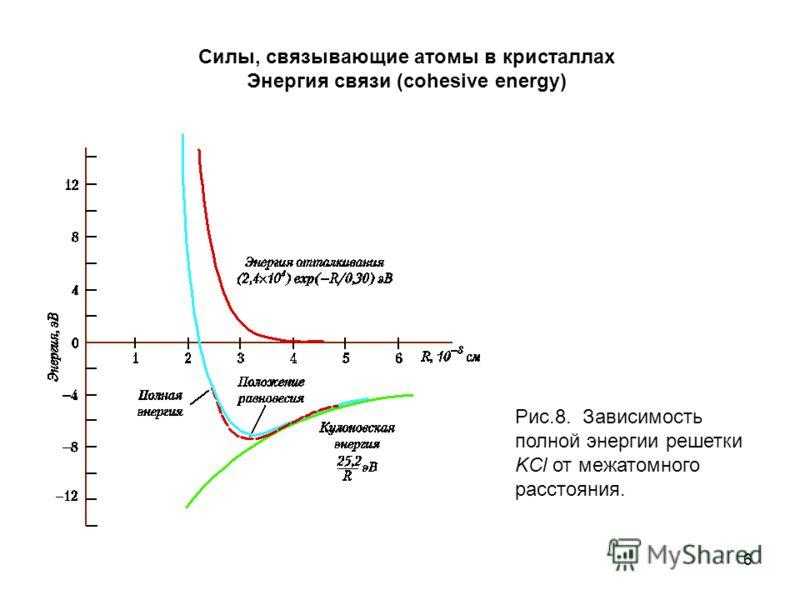 6 Силы, связывающие атомы в кристаллах Энергия связи (cohesive energy) Рис.8. Зависимость полной энергии решетки KCl от межатомного расстояния.