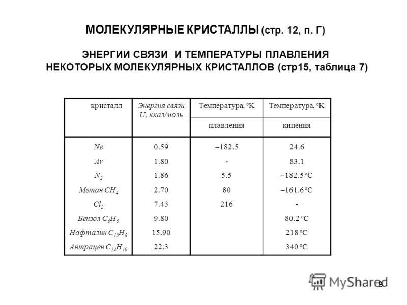 8 МОЛЕКУЛЯРНЫE КРИСТАЛЛЫ (стр. 12, п. Г) ЭНЕРГИИ СВЯЗИ И ТЕМПЕРАТУРЫ ПЛАВЛЕНИЯ НЕКОТОРЫХ МОЛЕКУЛЯРНЫХ КРИСТАЛЛОВ (стр15, таблица 7) кристаллЭнергия связи U, ккал/моль Температура, o K плавлениякипения Ne Ar N 2 Метан CH 4 Cl 2 Бензол C 6 H 6 Нафталин