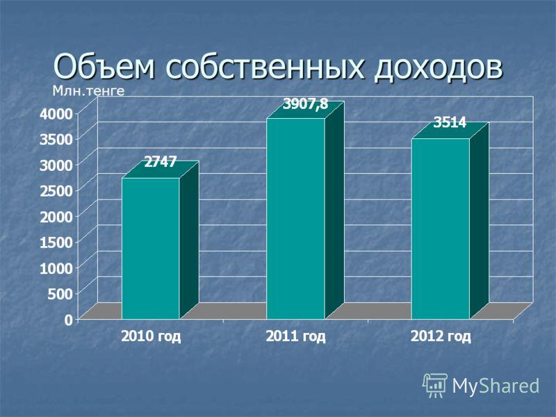 Объем собственных доходов Млн.тенге