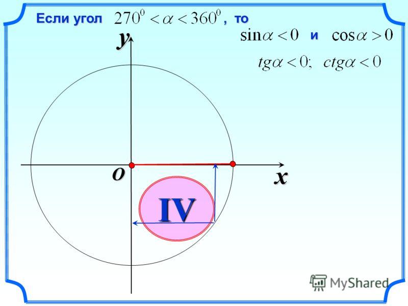 x y O IV и