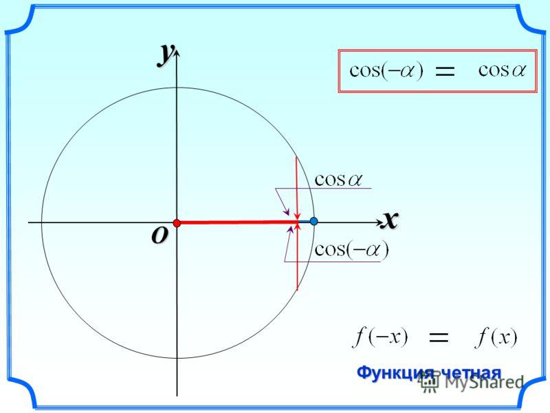 x y O Функция четная