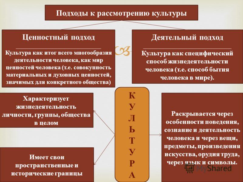 Подходы к рассмотрению культуры Ценностный подход ____________________________ Культура как итог всего многообразия деятельности человека, как мир ценностей человека (т.е. совокупность материальных и духовных ценностей, значимых для конкретного общес