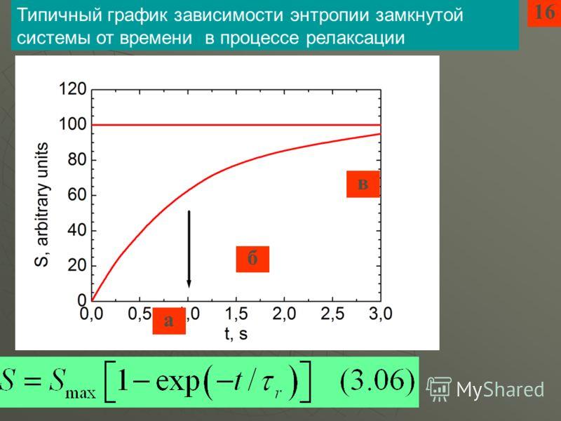 16 а б в Типичный график зависимости энтропии замкнутой системы от времени в процессе релаксации