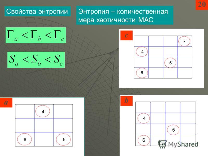 Энтропия – количественная мера хаотичности МАС Свойства энтропии 20 a b c