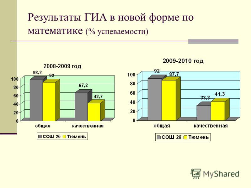 Результаты ГИА в новой форме по математике (% успеваемости)