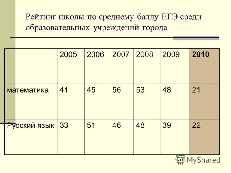 Рейтинг школы по среднему баллу ЕГЭ среди образовательных учреждений города 200520062007200820092010 математика414556534821 Русский язык335146483922