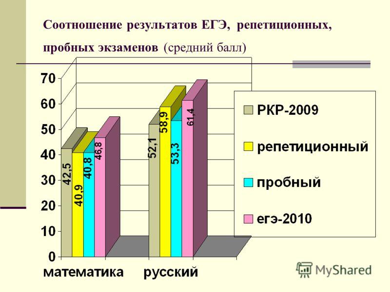 Соотношение результатов ЕГЭ, репетиционных, пробных экзаменов (средний балл)