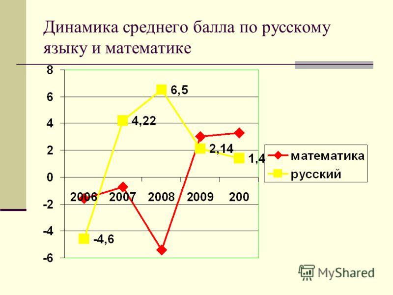 Динамика среднего балла по русскому языку и математике