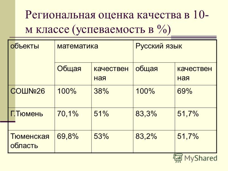 Региональная оценка качества в 10- м классе (успеваемость в %) объектыматематикаРусский язык Общаякачествен ная общаякачествен ная СОШ26100%38%100%69% Г.Тюмень70,1%51%83,3%51,7% Тюменская область 69,8%53%83,2%51,7%