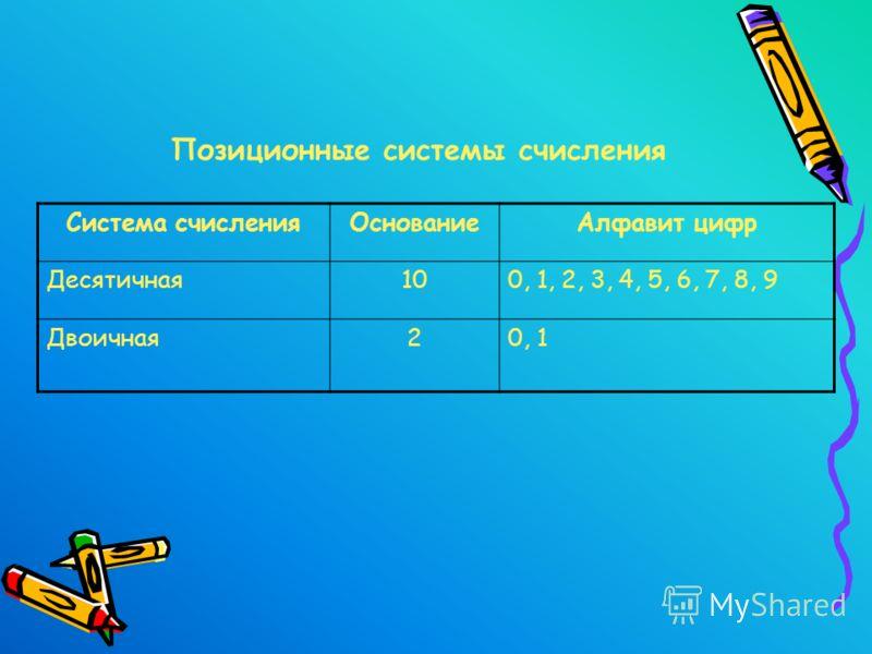 Система счисленияОснованиеАлфавит цифр Десятичная100, 1, 2, 3, 4, 5, 6, 7, 8, 9 Двоичная20, 1 Позиционные системы счисления