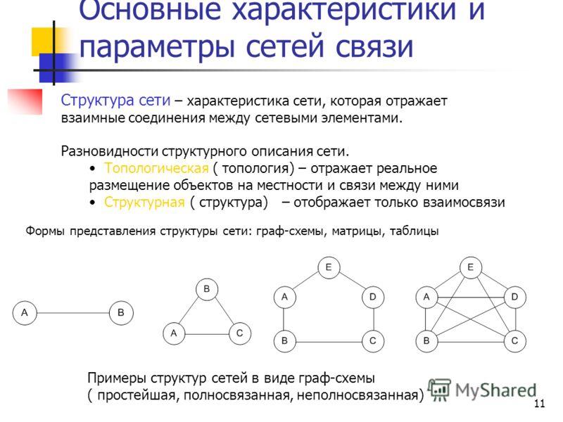 11 Основные характеристики и параметры сетей связи Структура сети – характеристика сети, которая отражает взаимные соединения между сетевыми элементами. Разновидности структурного описания сети. Топологическая ( топология) – отражает реальное размеще